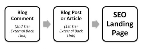 how to write a blog comment for seo 2 tier back link